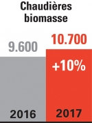 Click to enlarge image Graphiques_Chaudieres-biomasse.jpg