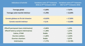Click to enlarge image 4-SCMF_Tendances-4e-trimestre-18.jpg